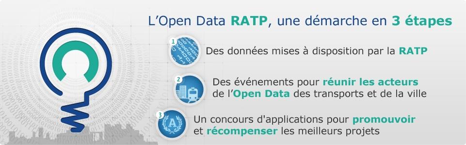 L'open data RATP, une démarche en 3 étapes